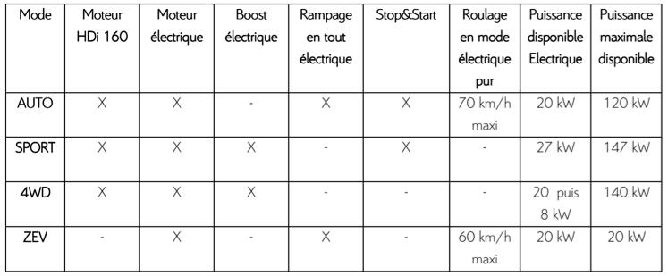 Organes dédiés au fonctionnement du système Hybrid4 dans chacun des modes.
